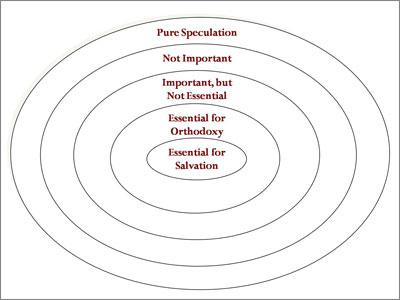 ConcentricCircle